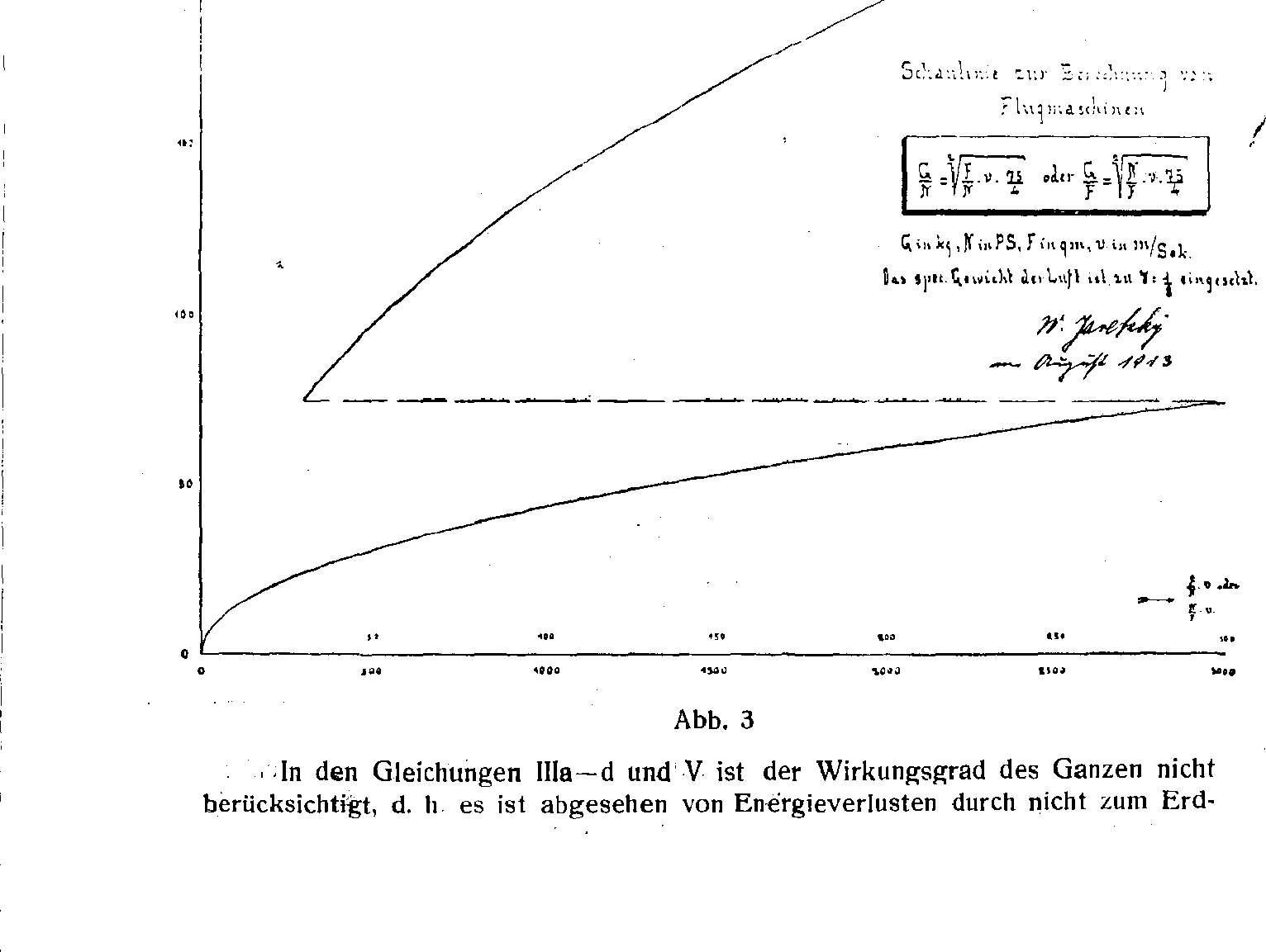 Reichswehr sowie Luftwaffe und Luftfahrt im Ersten Weltkrieg - Motorflug sowie Fliegerei und Flugzeuge im Jahre 1914